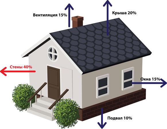 Утепление дома Крым
