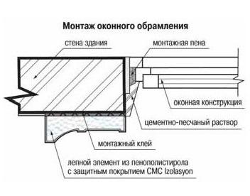 Фасадный декор Севастополь